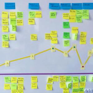 Workshopt Methode Customer Journey