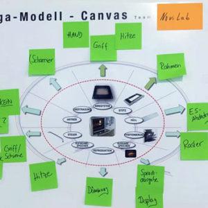 Workshopt Methode Omega Modell